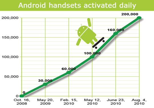 Schmidt:Android设备每天卖200000台