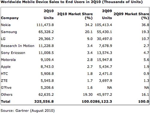 Gartner:第二季度全球手机销量增长14%Android全面超越iPhone