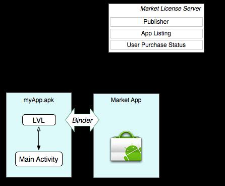 Google否认Android应用认证体系被破解