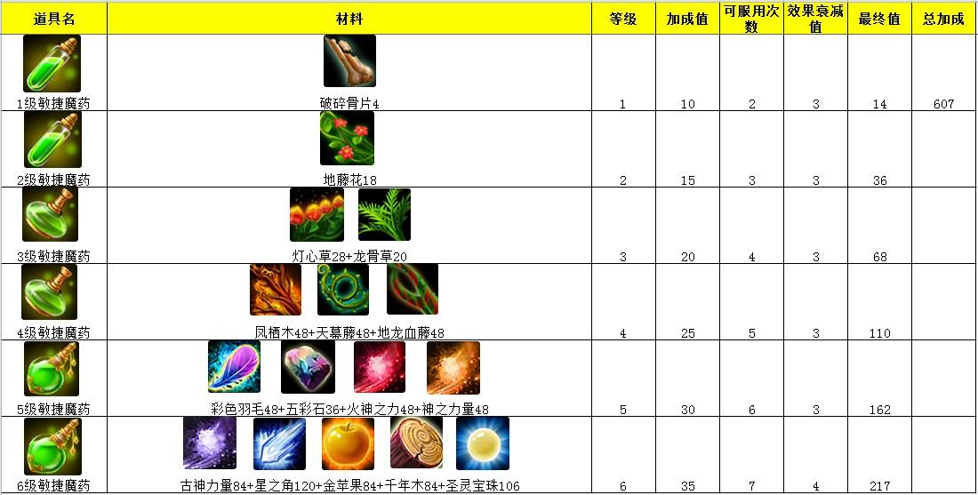 『天神傳』魔藥資料詳解_網游攻略